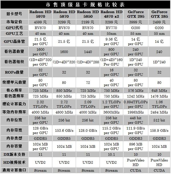 对手快50% HD5970逐个PK地球最强显卡 AMD 第2张