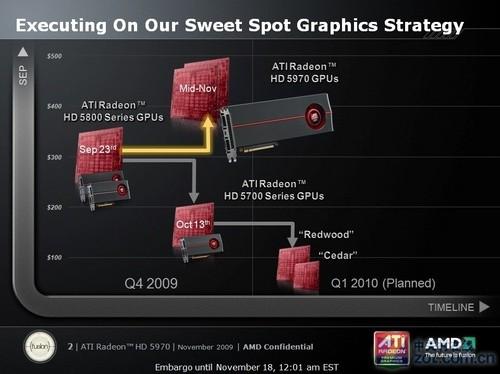 对手快50% HD5970逐个PK地球最强显卡 AMD 第3张