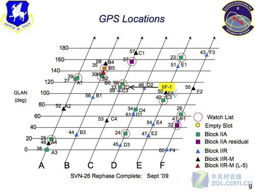 为军事目的 GPS系统可能变更星座配置