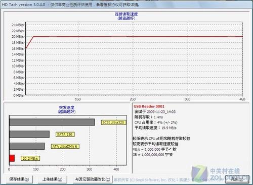 威宝microSDHC卡评测