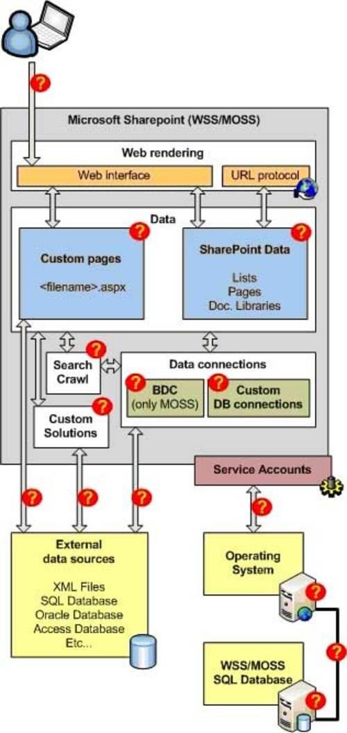 sharepoint结构以及通信中的连接关系
