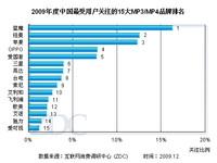 四大梯队划分市场 09年MP3/MP4品牌分析