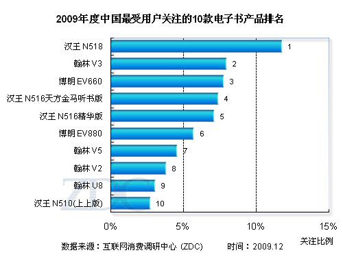 三大品牌垄断市场 09年电子书品牌分析