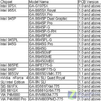 迈向65纳米 技嘉公布最新CPU支持列表