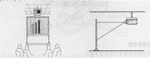 吊起来工作 投影机吊顶背投术语详解
