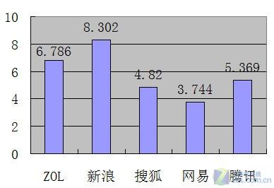 Win 7平台浏览器系列产品评测:腾讯TT