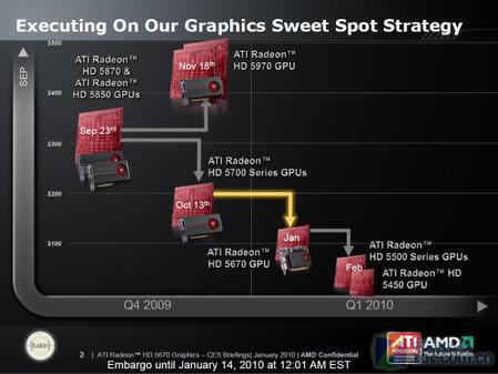 DX11入侵主流 700元内HD5670性能揭秘
