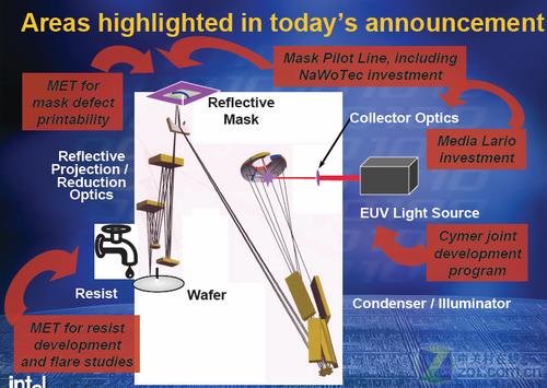 光刻神话 EUV极端远紫外技术分析与展望