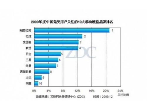"""其中以联想、忆捷、爱国者为主导的国内专业原装品牌,近两年在激烈的竞争中,市场占有率此消彼长、分化明显。据IDC数据中心调查报告显示,2009年忆捷科技在国内移动硬盘市场上的销量与联想差距拉近,虽然09年忆捷销量达300%的增长速度,但因联想2008年的基数较大、最终勉强保住了老大地位。但进入2010年以来,忆捷移动硬盘凭借""""三年全新循环包换""""、""""第三代捷豹""""产品等优势,销量再次猛增,反观联想销售且有下降的态势。因此,据ITonline专家表示,今年忆捷有望"""