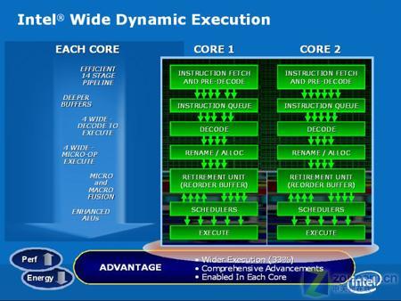 性能宣判 X6800决战FX-62竟无悬念