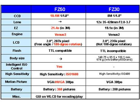 松下FZ50与FZ30的参数对比