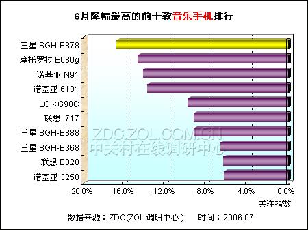 音乐手机降价排行榜 诺N91与3250均入围