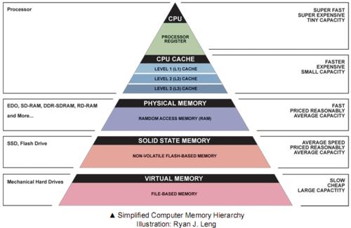主板和CPU對內存頻率有什么影響?