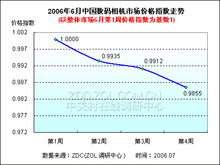 抢滩暑期市场 低端与高端DC竞相大降价