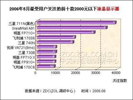 2k元以下LCD排行 黑色三星711N夺冠军