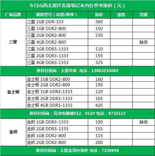 内存报价_3.29报价:i5-760降60元 内存硬盘稳定_太原CPU行情-中关村在线