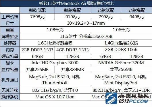 新MacBook Air 秋叶原苏州首发 报价7299-苹果