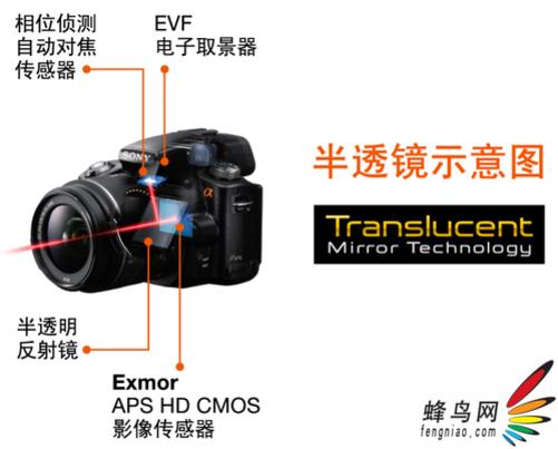 以佳能60D为示范的单反快门高速连拍视频 从上面的两组视频与图片可以看出,如果只考虑连拍速度的话,无疑,在拍摄时始终不动的半透镜结构在连拍速度上具有非常明显的优势,由于没有了反光板,机身的振动也随之减小,半透镜只需要解决在高速连拍过程中,相机快速对焦物体的问题,我想在这方面,索尼公司完全可以通过自己强大的电子设计能力加以很好的解决。   虽然半透镜解决了高速连拍与高清录相时跟踪对焦的问题,但对于非常看重静态照片成像质量的人士,在镜头与传感器之间加了一块有部份反射功能的透射镜,肯定会担心其对画质的影响。我想