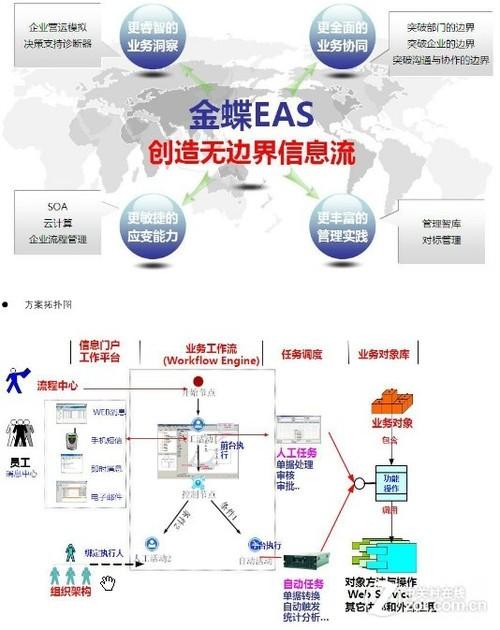 小公司资源结构图