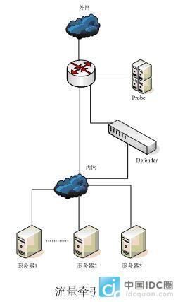 idc组织结构图