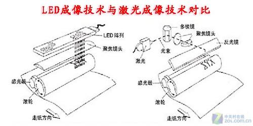 led电视的成像原理图_凹面镜成像原理图